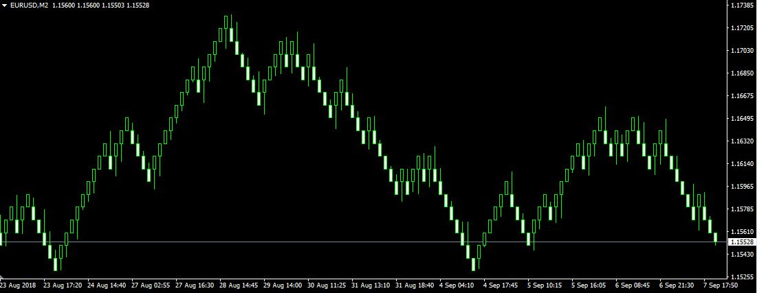 What are renko charts?