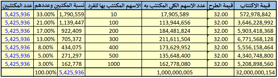 توقعات تخصيص أسهم أرامكو - هوامير البورصة السعودية