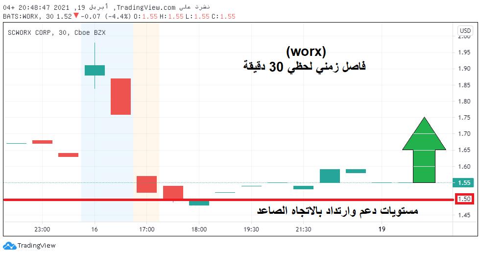 رد: سهم شركة  worx  للمتابعة فقط